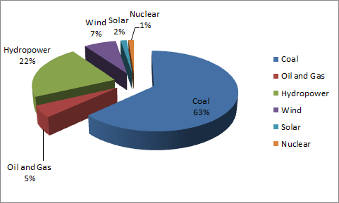 Breakdown of power generation in China by source